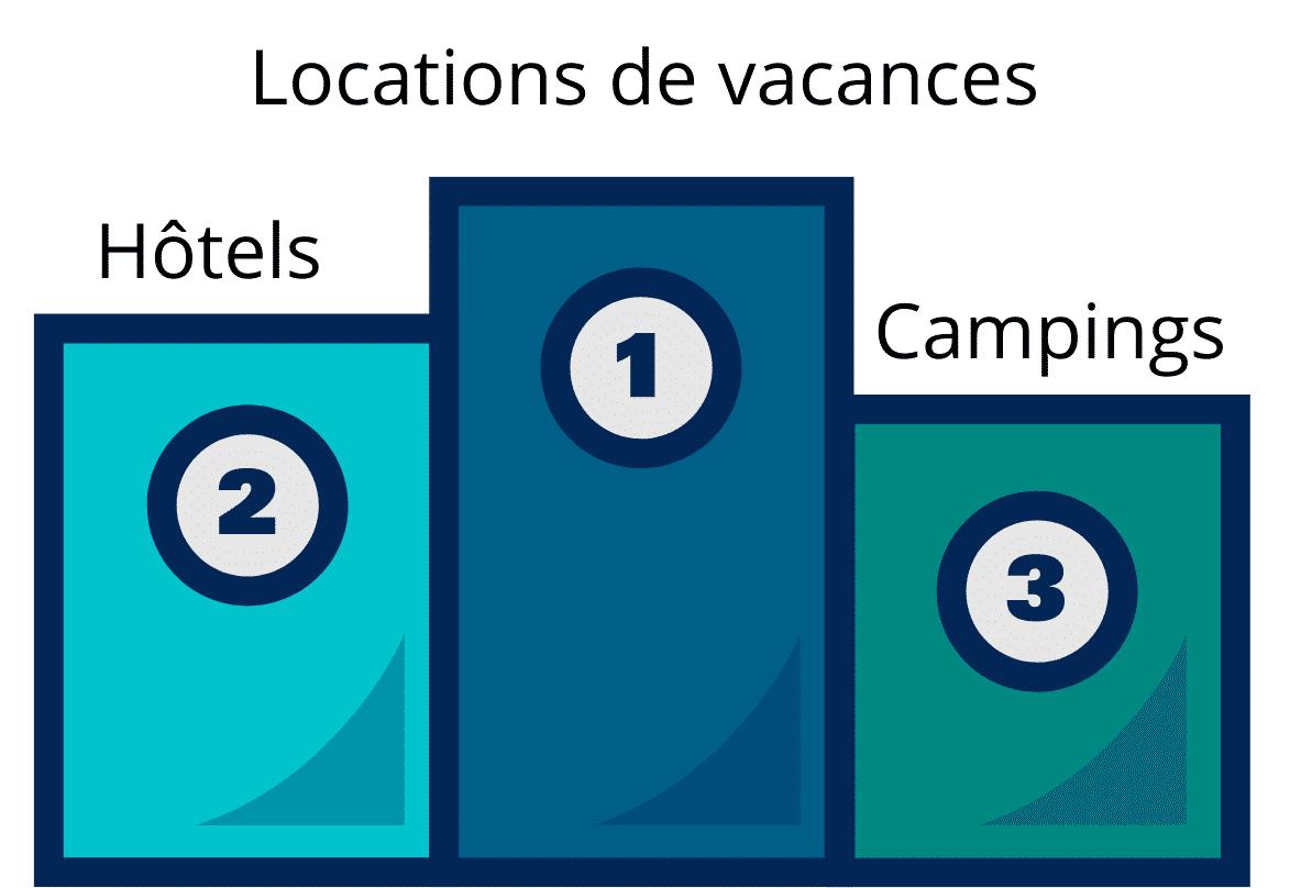 Top hébergements : locations de vacances, hôtels, campings